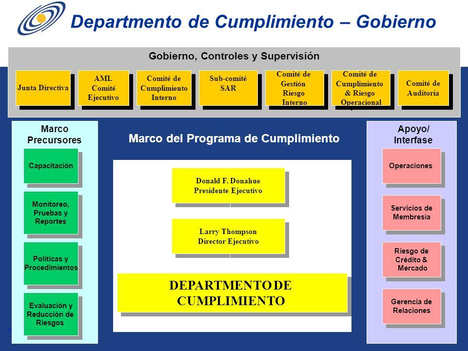 21 Gobierno, Controles y Supervisión Comité de Cumplimiento Interno Comité de Cumplimiento Interno Capacitación Monitoreo, Pruebas y Reportes Monitore