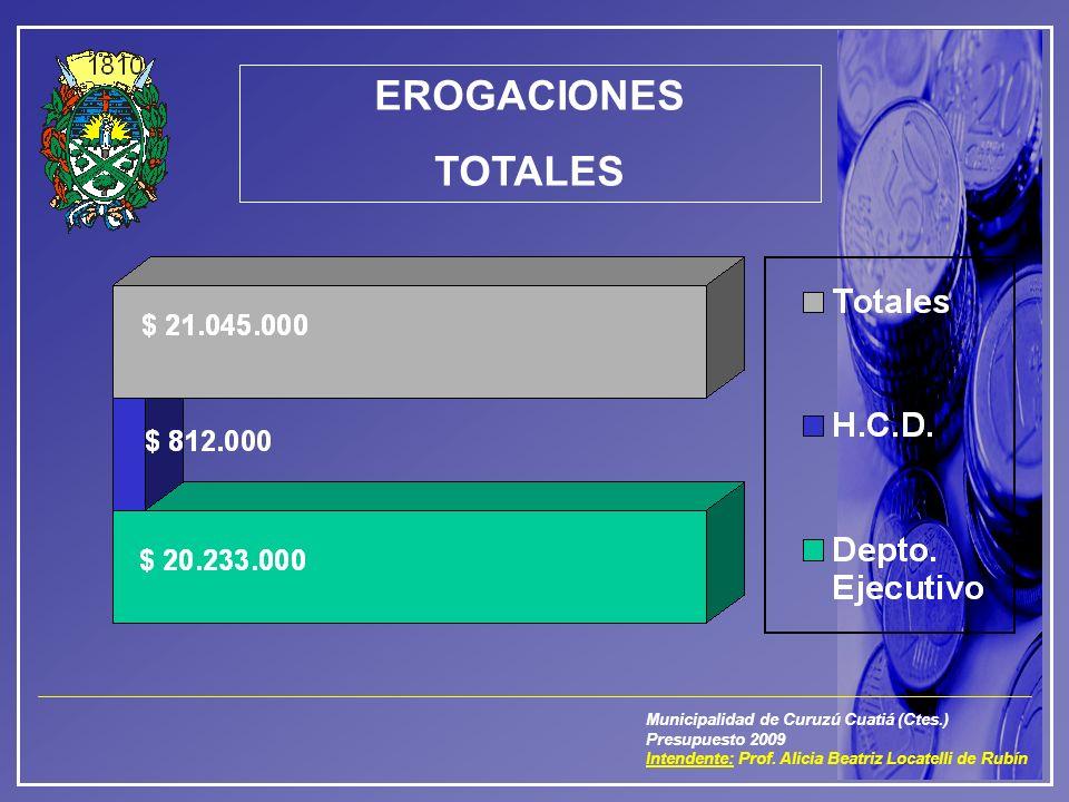 Municipalidad de Curuzú Cuatiá (Ctes.) Presupuesto 2009 Intendente: Prof. Alicia Beatriz Locatelli de Rubín EROGACIONES TOTALES