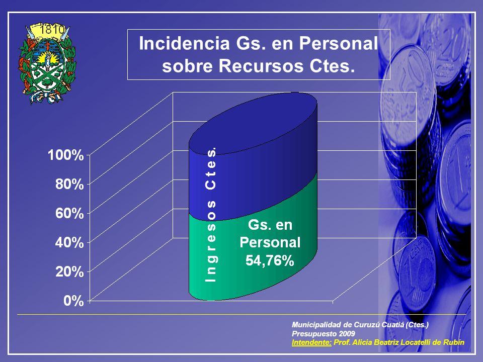 Municipalidad de Curuzú Cuatiá (Ctes.) Presupuesto 2009 Intendente: Prof. Alicia Beatriz Locatelli de Rubín Incidencia Gs. en Personal sobre Recursos