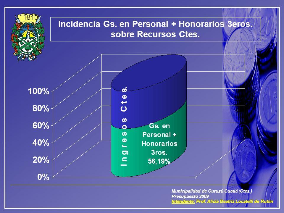Municipalidad de Curuzú Cuatiá (Ctes.) Presupuesto 2009 Intendente: Prof. Alicia Beatriz Locatelli de Rubín Incidencia Gs. en Personal + Honorarios 3e