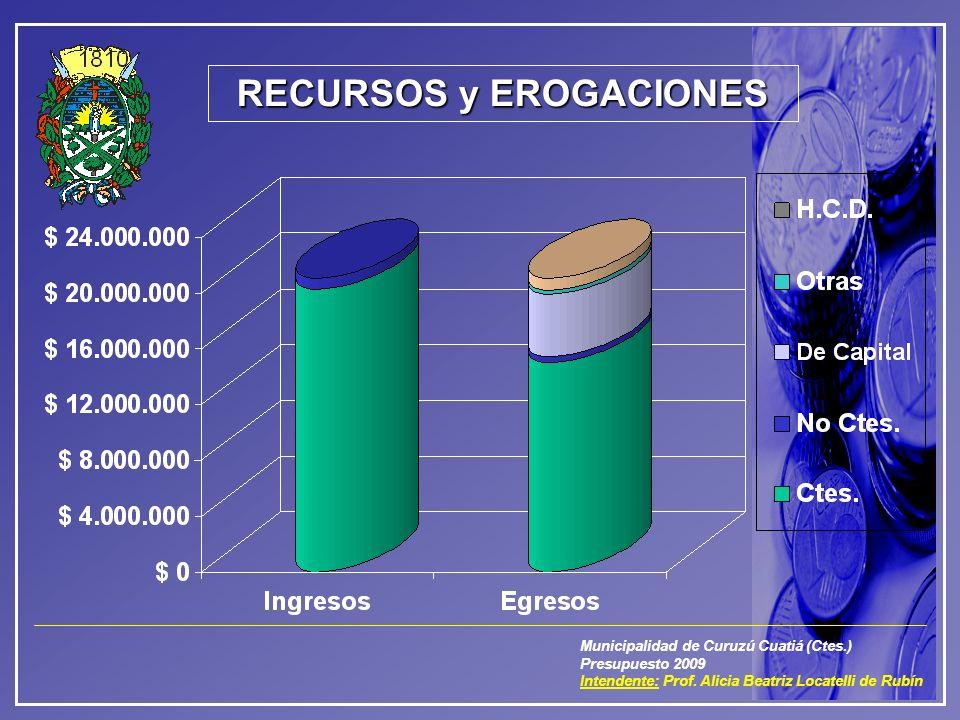 Municipalidad de Curuzú Cuatiá (Ctes.) Presupuesto 2009 Intendente: Prof. Alicia Beatriz Locatelli de Rubín RECURSOS y EROGACIONES