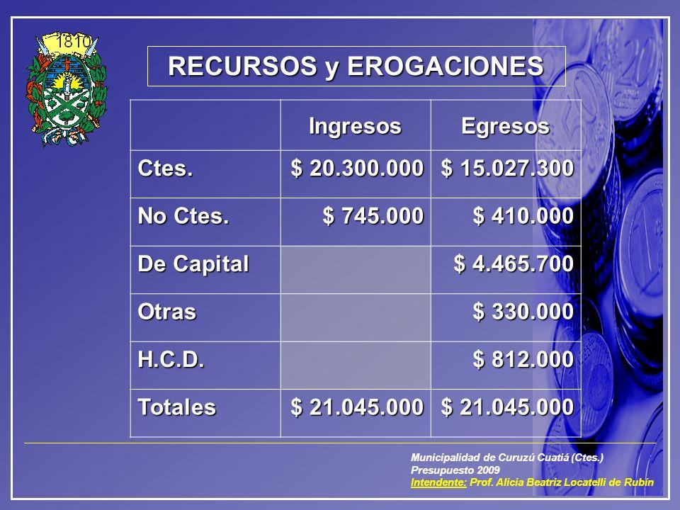 Municipalidad de Curuzú Cuatiá (Ctes.) Presupuesto 2009 Intendente: Prof. Alicia Beatriz Locatelli de Rubín RECURSOS y EROGACIONES IngresosEgresosCtes