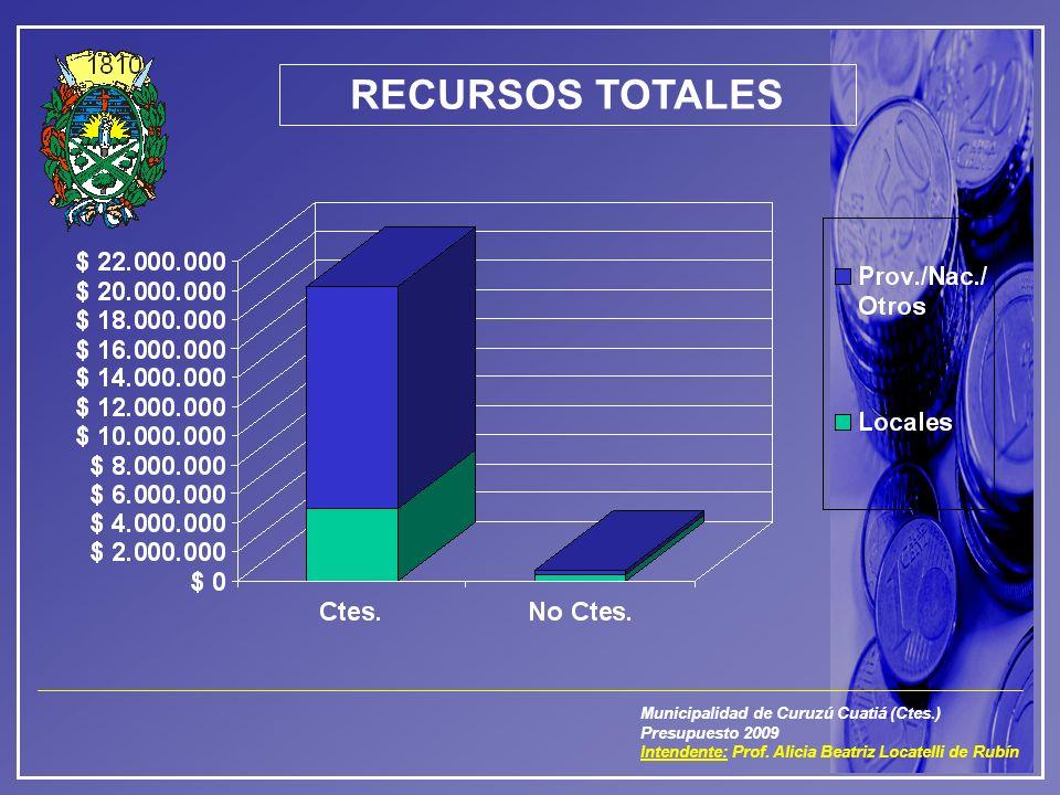 Municipalidad de Curuzú Cuatiá (Ctes.) Presupuesto 2009 Intendente: Prof. Alicia Beatriz Locatelli de Rubín RECURSOS TOTALES