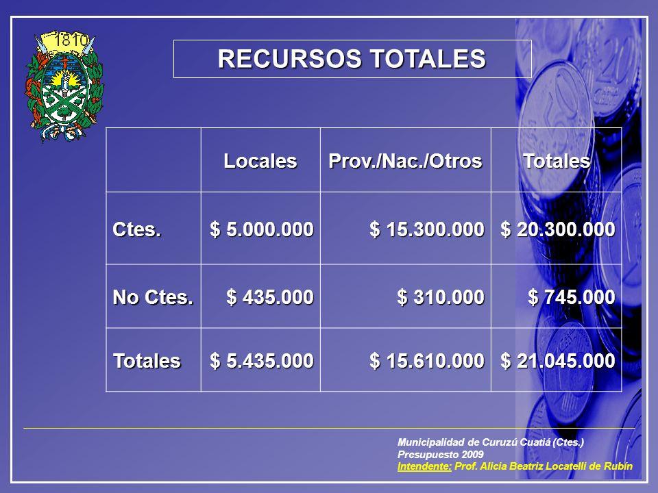 Municipalidad de Curuzú Cuatiá (Ctes.) Presupuesto 2009 Intendente: Prof. Alicia Beatriz Locatelli de Rubín RECURSOS TOTALES LocalesProv./Nac./OtrosTo