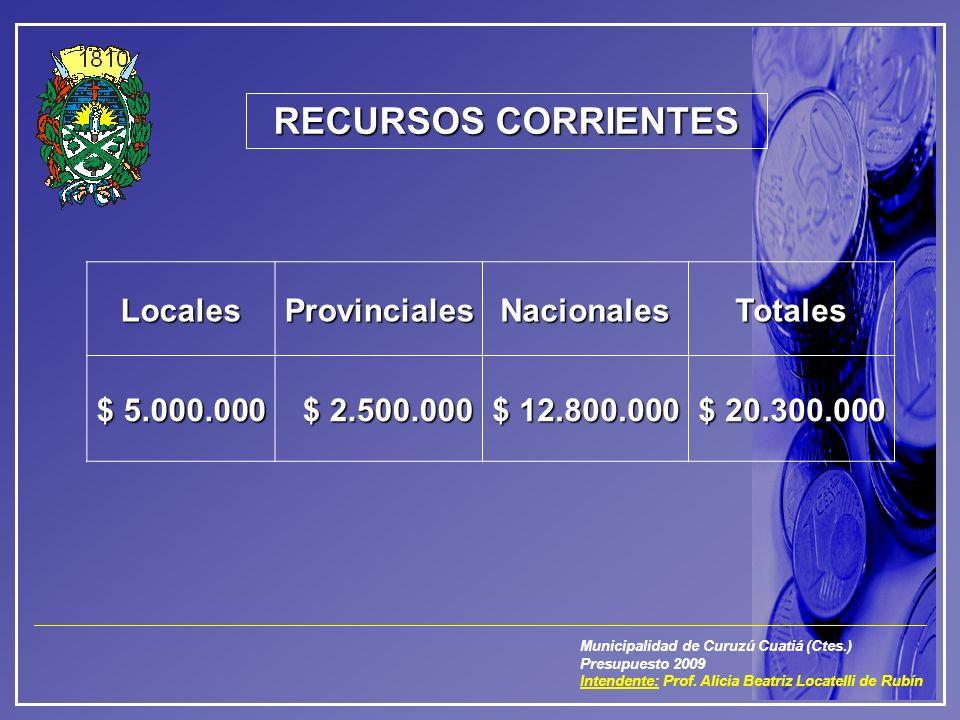 Municipalidad de Curuzú Cuatiá (Ctes.) Presupuesto 2009 Intendente: Prof. Alicia Beatriz Locatelli de Rubín RECURSOS CORRIENTES LocalesProvincialesNac