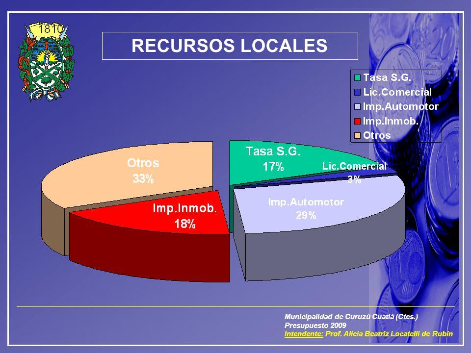 Municipalidad de Curuzú Cuatiá (Ctes.) Presupuesto 2009 Intendente: Prof. Alicia Beatriz Locatelli de Rubín RECURSOS LOCALES