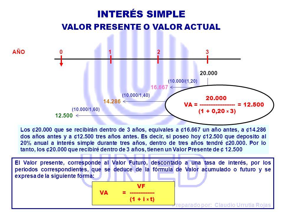 Preparado por: Claudio Urrutia Rojas AÑO 0 1 2 3 Los ¢20.000 que se recibirán dentro de 3 años, equivales a ¢16.667 un año antes, a ¢14.286 dos años a