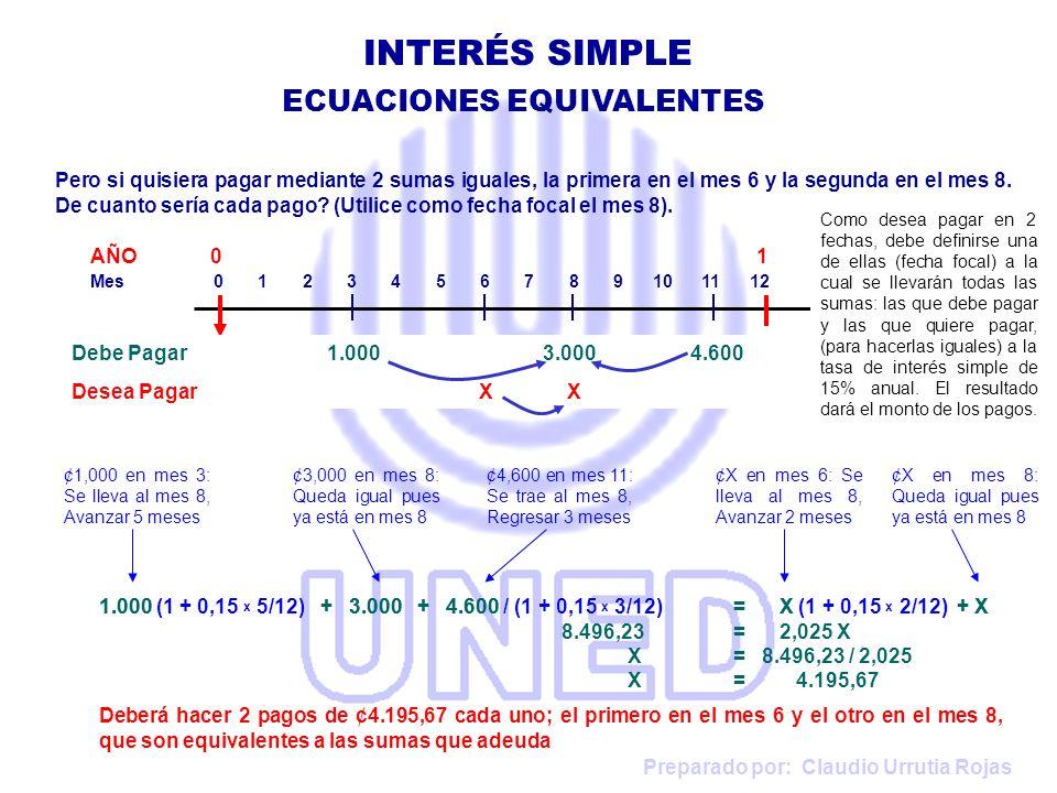 Preparado por: Claudio Urrutia Rojas INTERÉS SIMPLE ECUACIONES EQUIVALENTES 1.000 (1 + 0,15 x 5/12) + 3.000 + 4.600 / (1 + 0,15 x 3/12)= X (1 + 0,15 x