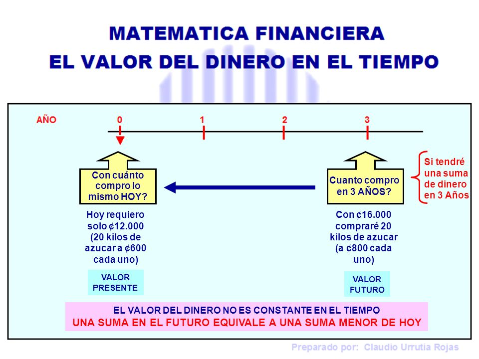 Preparado por: Claudio Urrutia Rojas Ejemplo 4: A qué tasa de interés anual, ¢300.000 se transforman en ¢315.000, en 2 meses.