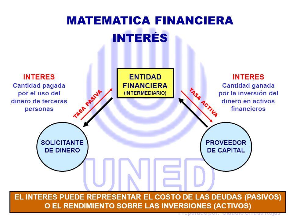 Preparado por: Claudio Urrutia Rojas ENTIDAD FINANCIERA (INTERMEDIARIO) SOLICITANTE DE DINERO PROVEEDOR DE CAPITAL INTERES Cantidad pagada por el uso