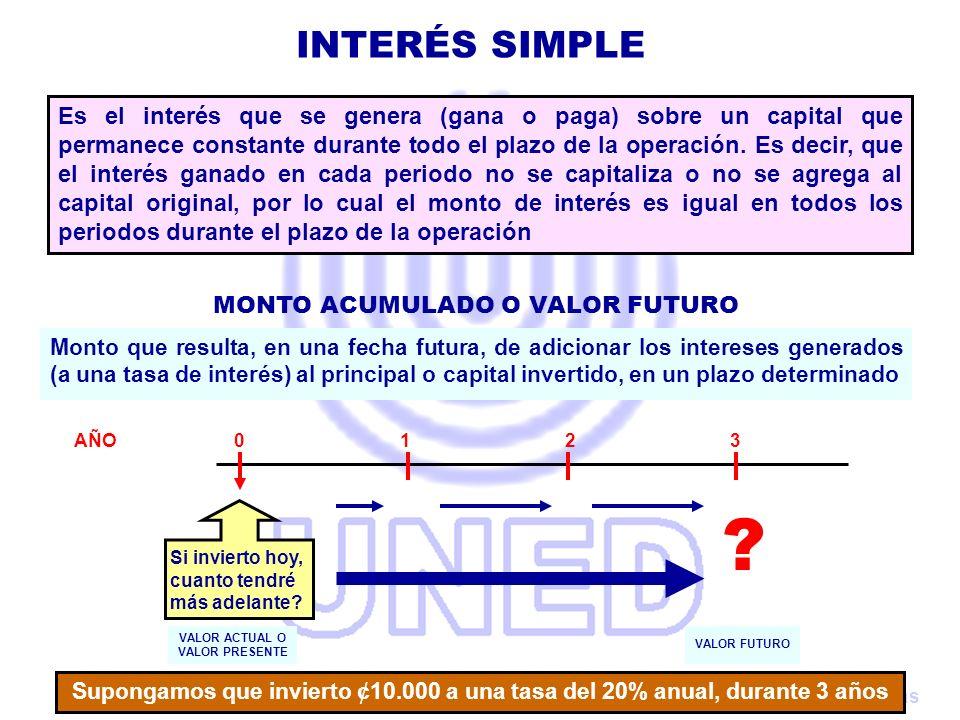 Preparado por: Claudio Urrutia Rojas AÑO 0 1 2 3 Los ¢10.000 ganan intereses al 20% anual, es decir ¢2.000 cada año, que durante 3 años suman ¢6.000, por lo que al final del periodo se acumularan los ¢10.000 que se depositaron más los ¢6.000 de intereses para un total de ¢16.000 MONTO ACUMULADO O VALOR FUTURO INTERÉS SIMPLE En una acumulación a interés simple, se acumula el Capital, más los intereses de cada periodo 10.000 (10.000 x 0,20) (10.000 x 0,20) (10.000 x 0,20) 2.000 2.000 2.000 = 6.000 10.000 16.000 Interes Capital