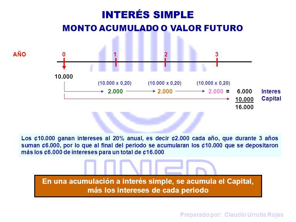 Preparado por: Claudio Urrutia Rojas AÑO 0 1 2 3 Los ¢10.000 ganan intereses al 20% anual, es decir ¢2.000 cada año, que durante 3 años suman ¢6.000,