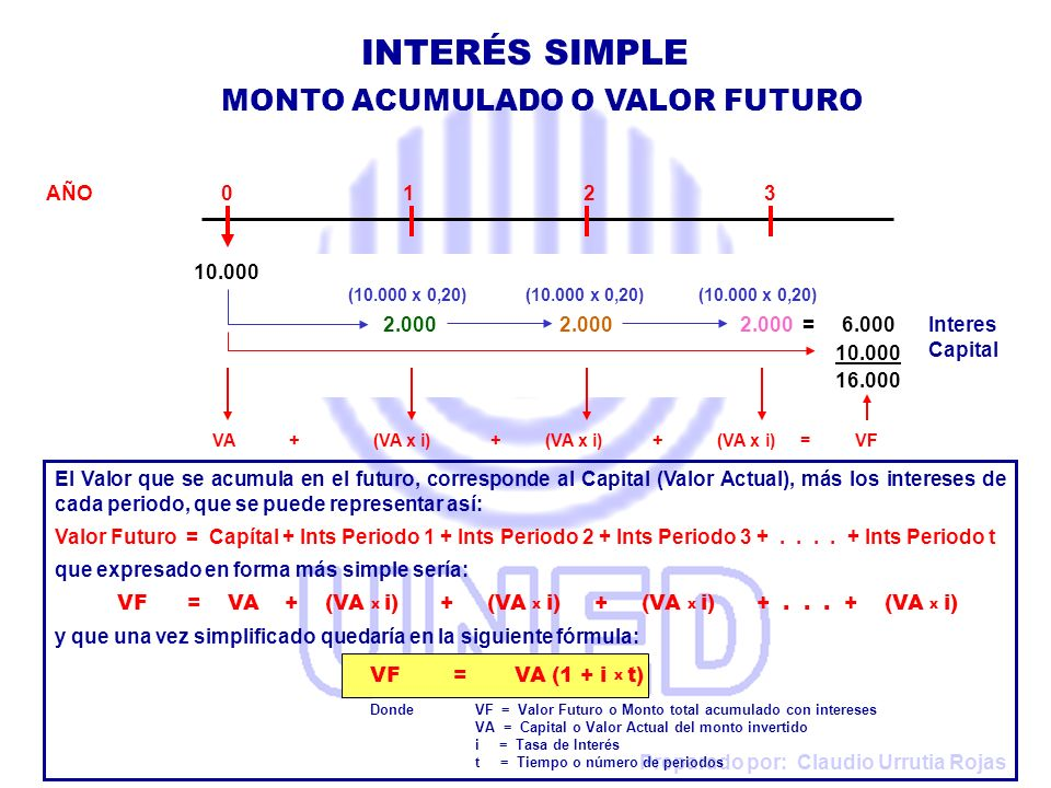 Preparado por: Claudio Urrutia Rojas AÑO 0 1 2 3 10.000 (10.000 x 0,20) (10.000 x 0,20) (10.000 x 0,20) 2.000 2.000 2.000 = 6.000 10.000 16.000 En este Ejemplo, un Capital de ¢10.000, depositado durante 3 años al 20% anual, aplicando la Fórmula tendría el siguiente resultado: VF= VA (1 + i x t) = 10.000 (1 + 0,20 x 3) = 16.000 En este caso como el interés es anual, se aplica normalmente en la formula.