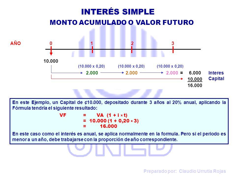 Preparado por: Claudio Urrutia Rojas INTERÉS SIMPLE EJERCICIOS VF = VA x (1 + i x t) 1.400.000 = 1.000.000 x (1 + i x 20) 1.400.000 -------------- = (1 + i x 20) 1.000.000 0,20 i = 1,4 - 1 i = 0,4 / 0,20 = 0,02 = 2% i anual = 2% x 12 = 24% 5.Tasa de Interés: María deposita ¢1.000.000 en el banco y luego de 20 meses tiene acumulados ¢1.400.000.