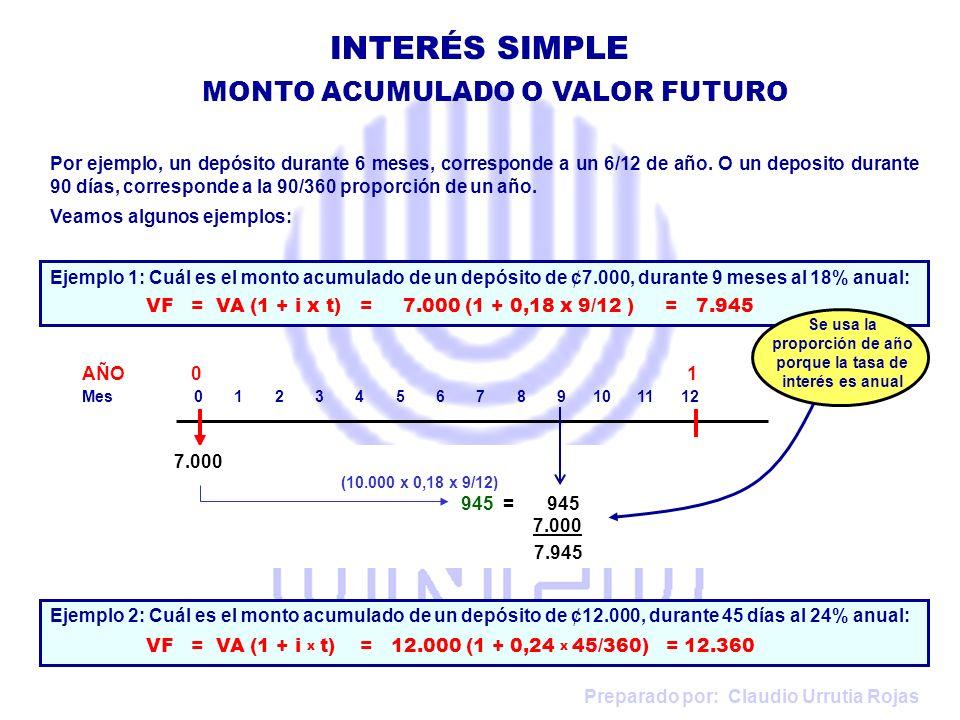 Preparado por: Claudio Urrutia Rojas INTERÉS SIMPLE EJERCICIOS VF = VA x (1 + i x t) 750.000 = 700.000 x (1 + i x 120/360 ) 750.000 -------------- = (1 + i x 0,3333) 700.000 0,3333 i = 1,071429 - 1 i = 0,071429 / 0,3333 = 0,214286 = 21,43% Es mejor recurrir a Juan: se ganará 20% pero el Banco se ganaría 21,43% 7.Tasa de Interés o Valor Actual Don José cuenta con una pagaré por ¢750.000 que vence en 120 días.