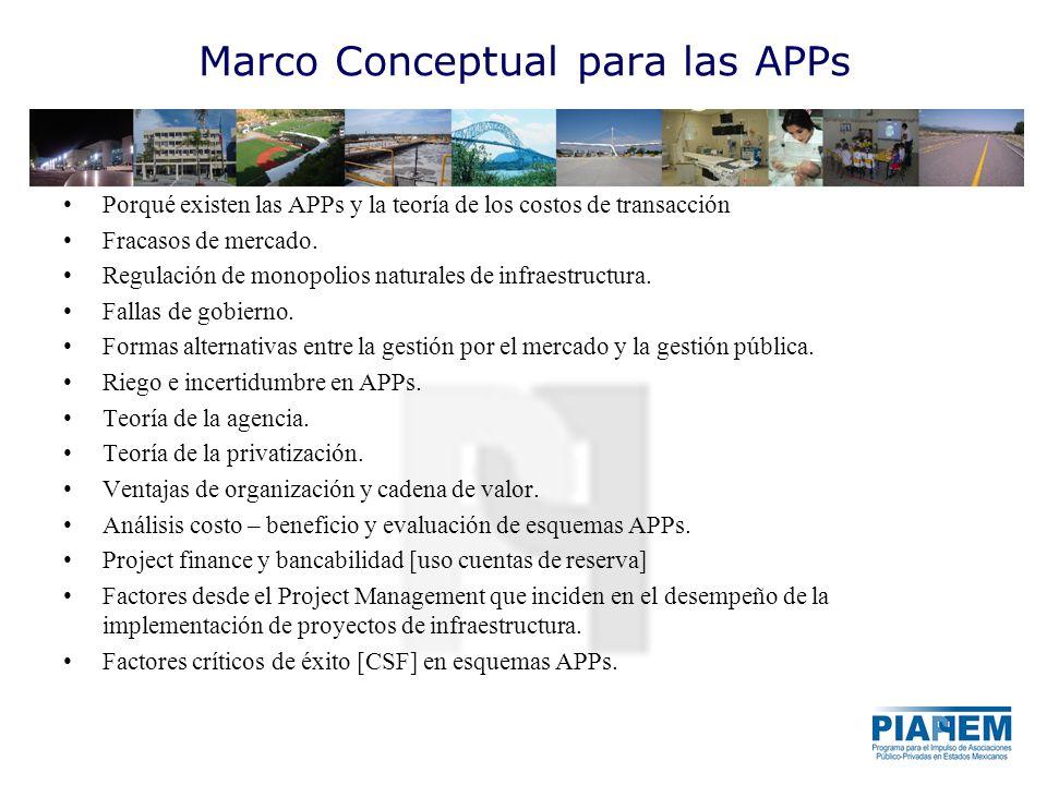 Marco Conceptual para las APPs Porqué existen las APPs y la teoría de los costos de transacción Fracasos de mercado. Regulación de monopolios naturale