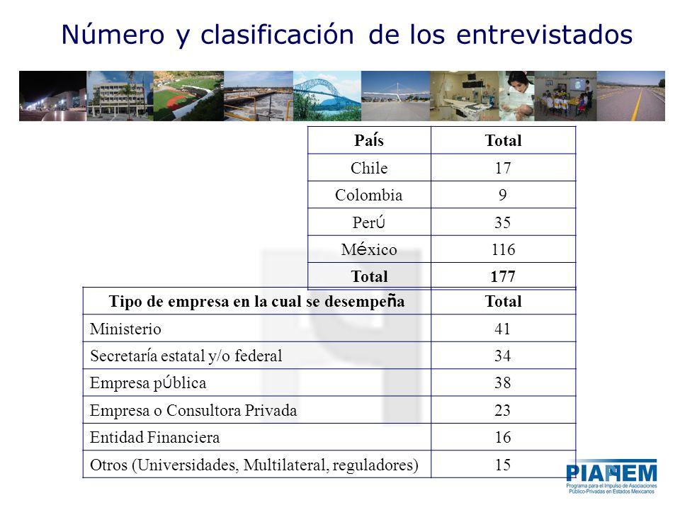 Número y clasificación de los entrevistados Pa í s Total Chile17 Colombia9 Per ú 35 M é xico 116 Total177 Tipo de empresa en la cual se desempe ñ a Total Ministerio41 Secretar í a estatal y/o federal 34 Empresa p ú blica 38 Empresa o Consultora Privada23 Entidad Financiera16 Otros (Universidades, Multilateral, reguladores)15