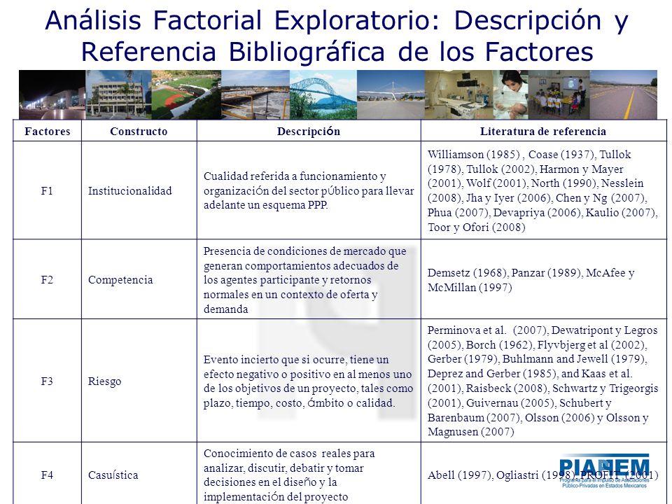 Análisis Factorial Exploratorio: Descripción y Referencia Bibliográfica de los Factores Factores Constructo Descripci ó n Literatura de referencia F1I