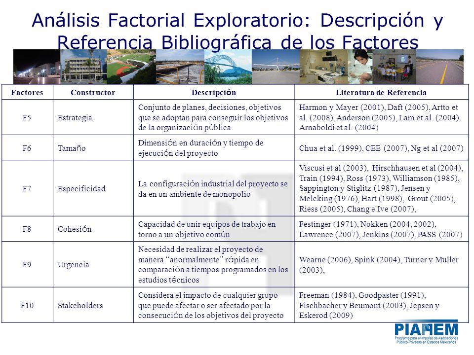 Análisis Factorial Exploratorio: Descripción y Referencia Bibliográfica de los Factores FactoresConstructor Descripci ó n Literatura de Referencia F5E