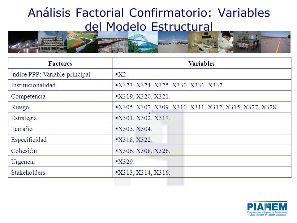 Análisis Factorial Confirmatorio: Variables del Modelo Estructural FactoresVariables Í ndice PPP: Variable principal X2.