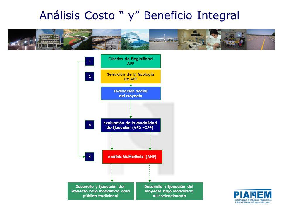 Diagrama Conceptual para el Desarrollo de un Índice de Elegibilidad de proyectos APP