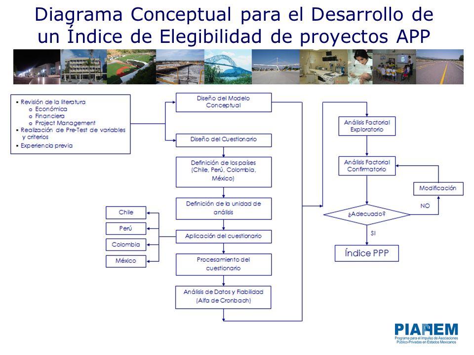 Marco Conceptual para las APPs Porqué existen las APPs y la teoría de los costos de transacción Fracasos de mercado.