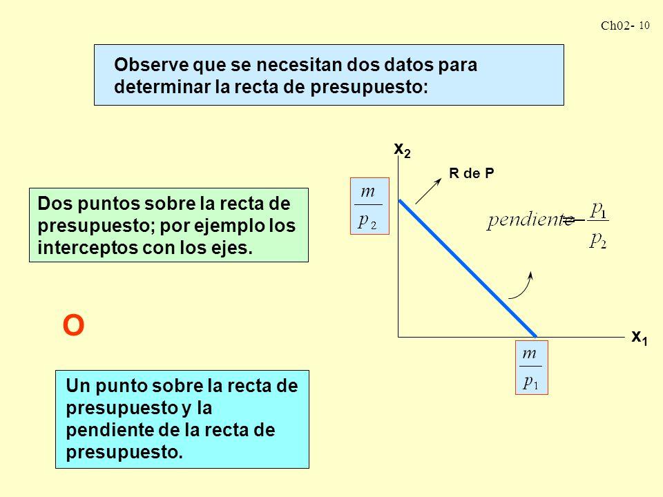 Ch02- 9 El intercepto con el eje vertical La pendiente x2x2 x1x1 R de P ¿y el intercepto con el eje horizontal?
