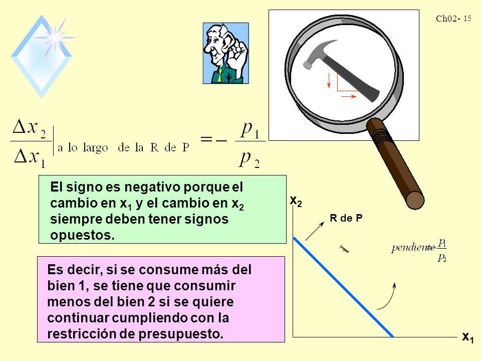 Ch02- 14 El consumo de 1 se incrementa en el consumo de 2 disminuye en R de P A lo largo de la R de P pendiente ¿cómo se interpreta esto? La pendiente