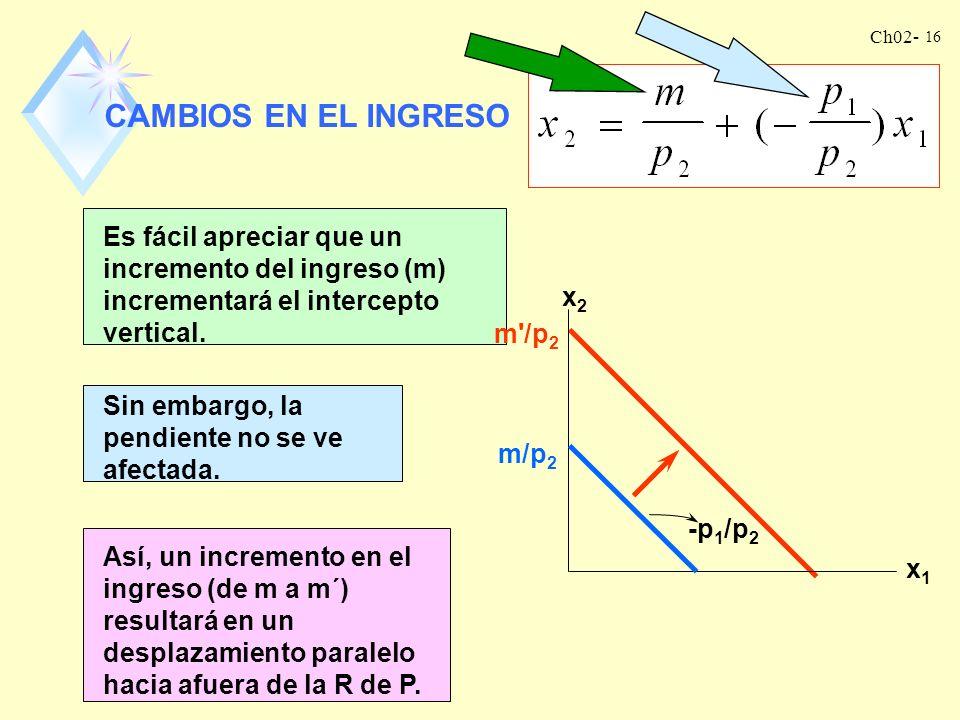 Ch02- 15 x2x2 x1x1 R de P El signo es negativo porque el cambio en x 1 y el cambio en x 2 siempre deben tener signos opuestos. Es decir, si se consume