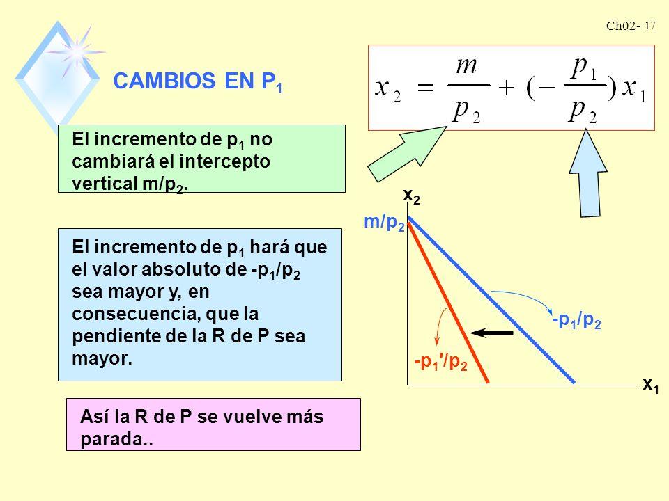 Ch02- 16 CAMBIOS EN EL INGRESO Es fácil apreciar que un incremento del ingreso (m) incrementará el intercepto vertical. m'/p 2 Sin embargo, la pendien