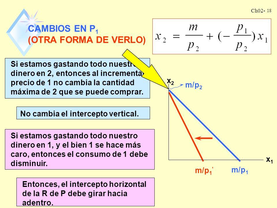 Ch02- 17 CAMBIOS EN P 1 El incremento de p 1 no cambiará el intercepto vertical m/p 2. x2x2 x1x1 El incremento de p 1 hará que el valor absoluto de -p