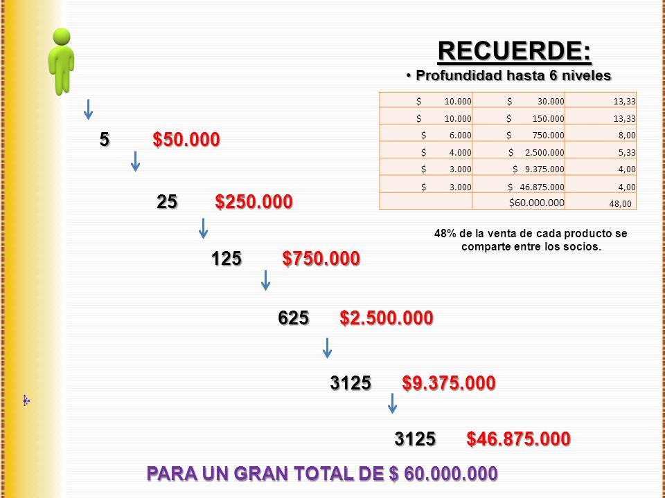 RECUERDE: RECUERDE: Profundidad hasta 6 niveles Profundidad hasta 6 niveles PARA UN GRAN TOTAL DE $ 60.000.000 5 25 125 625 3125 $50.000 $250.000 $750