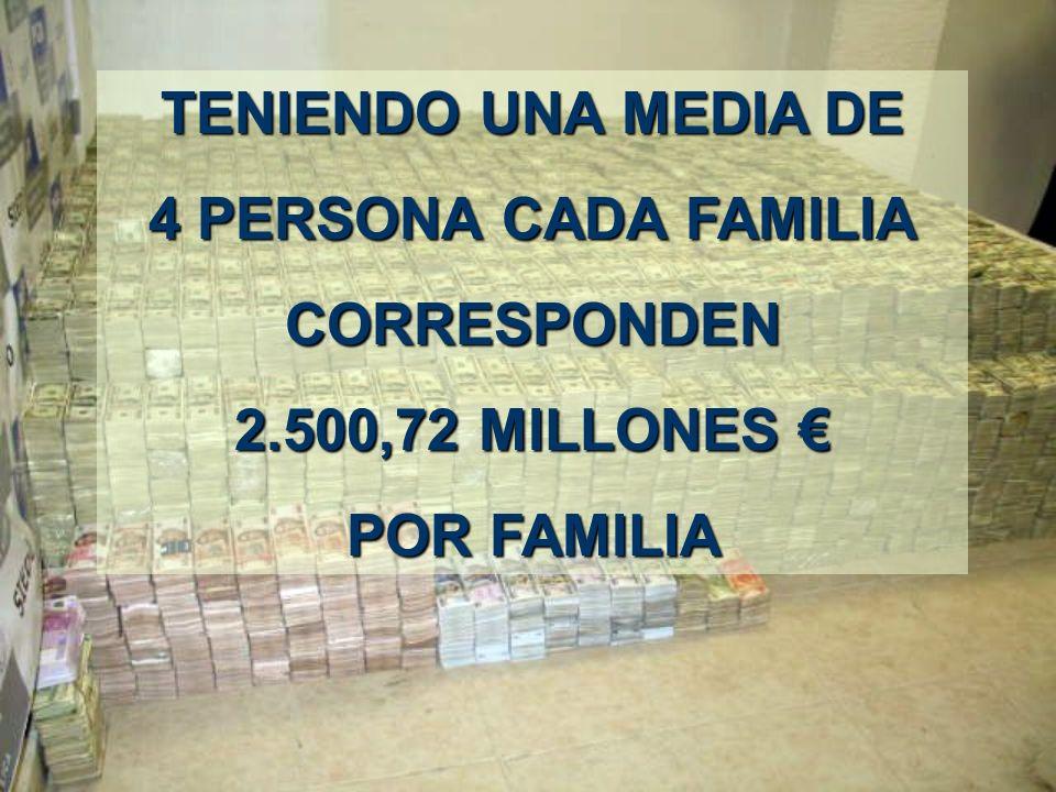652,18 millones de euros o sea, 108.261 millones de pesetas por cada habitante por cada habitanteen ESPAÑA