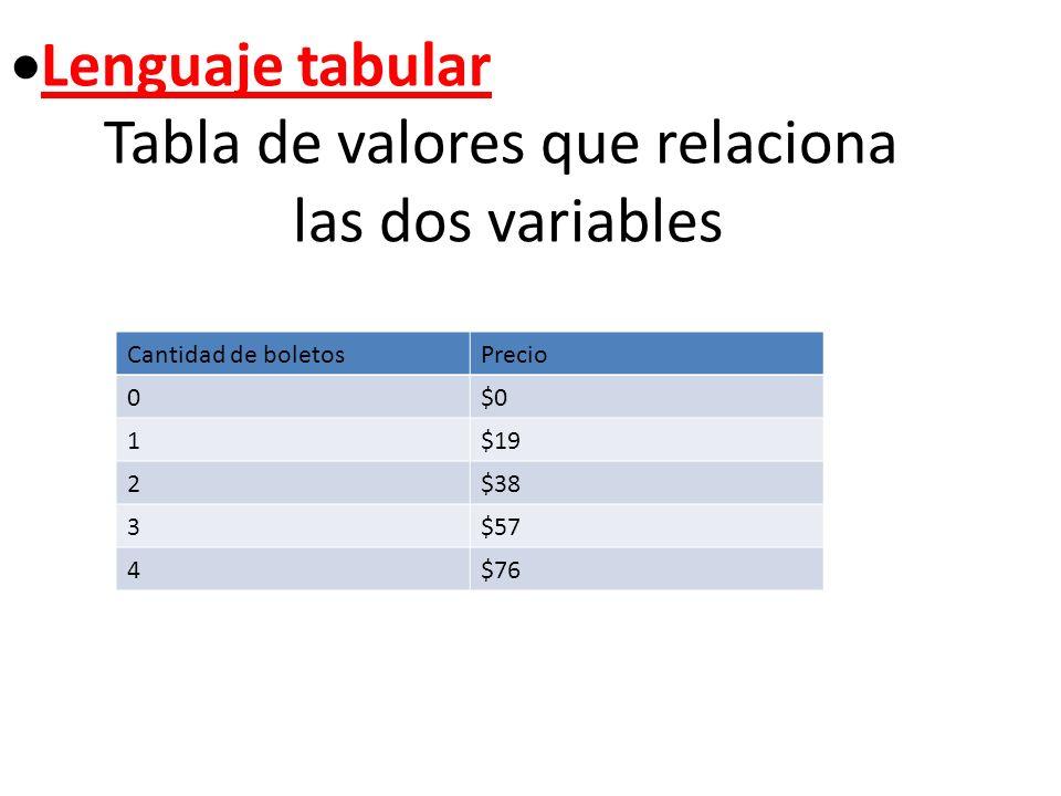 Lenguaje tabular Tabla de valores que relaciona las dos variables Cantidad de boletosPrecio 0$0 1$19 2$38 3$57 4$76