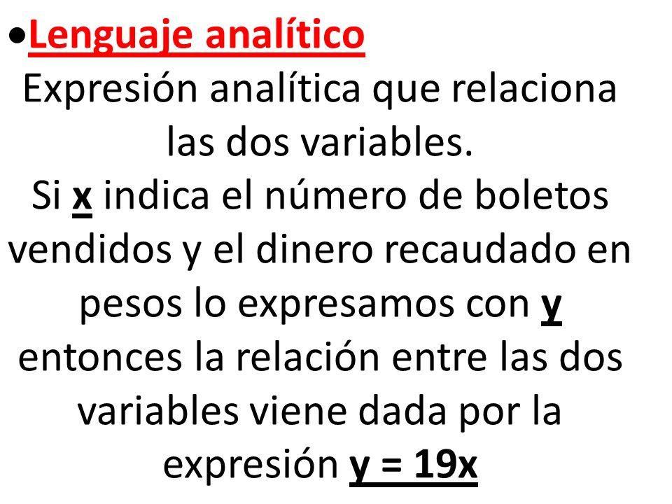 Lenguaje analítico Expresión analítica que relaciona las dos variables.