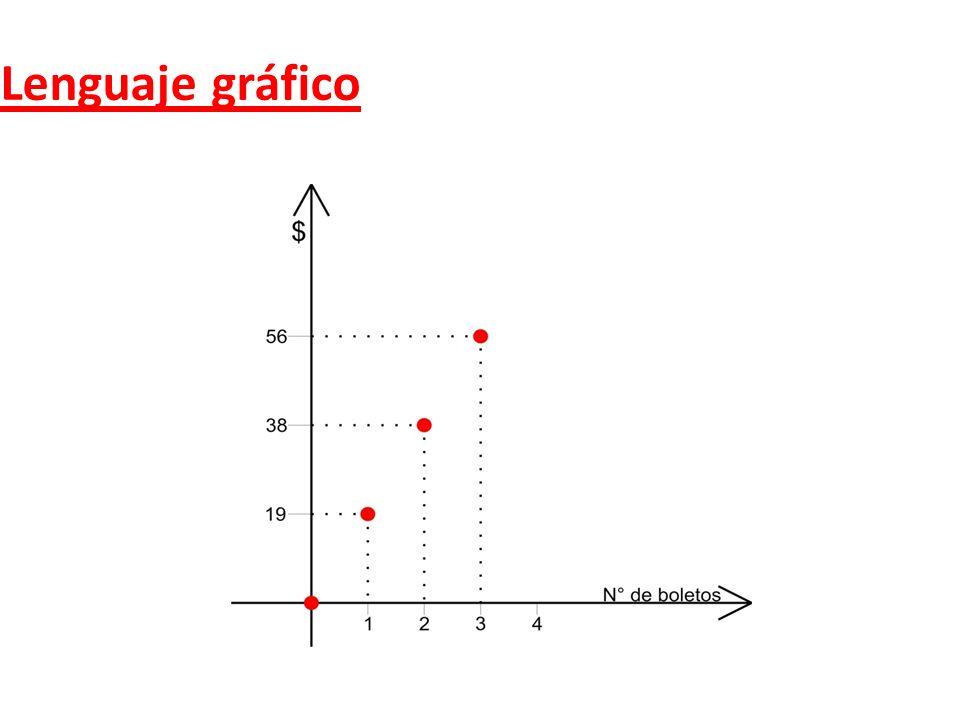 Lenguaje gráfico