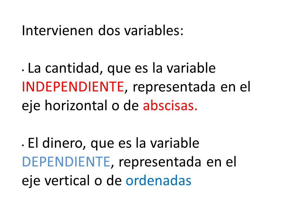 Intervienen dos variables: La cantidad, que es la variable INDEPENDIENTE, representada en el eje horizontal o de abscisas.