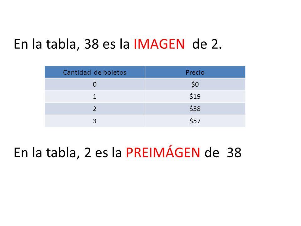 En la tabla, 38 es la IMAGEN de 2.
