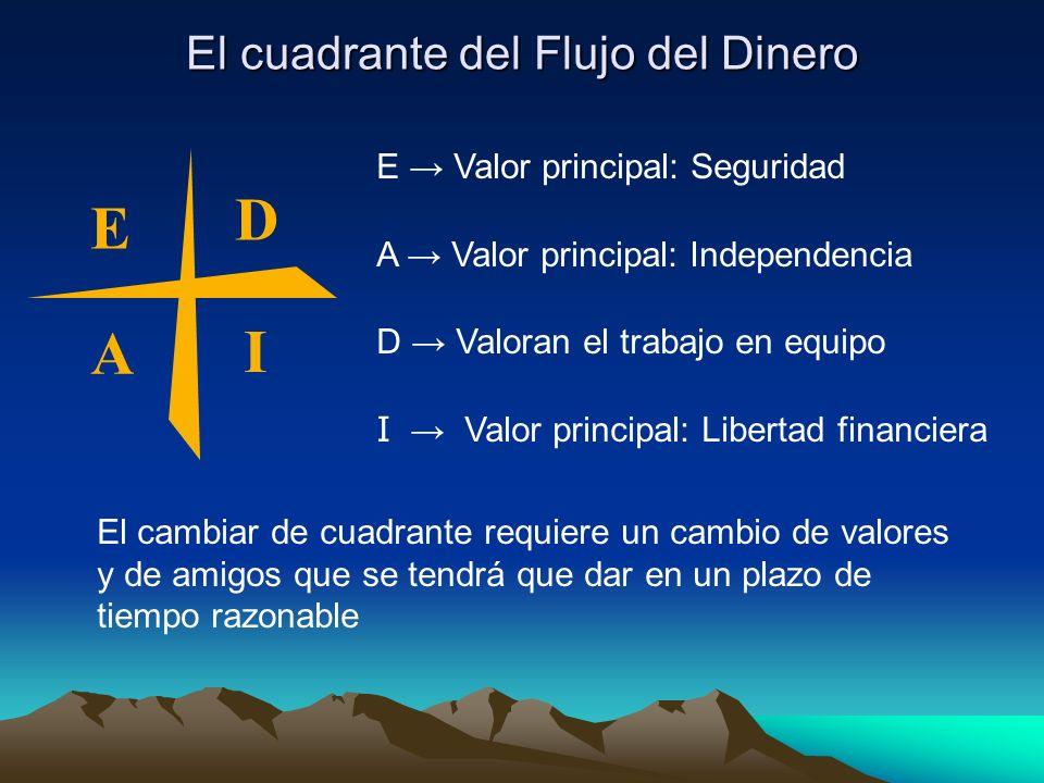 El cuadrante del Flujo del Dinero E A D I E Valor principal: Seguridad A Valor principal: Independencia D Valoran el trabajo en equipo I Valor princip
