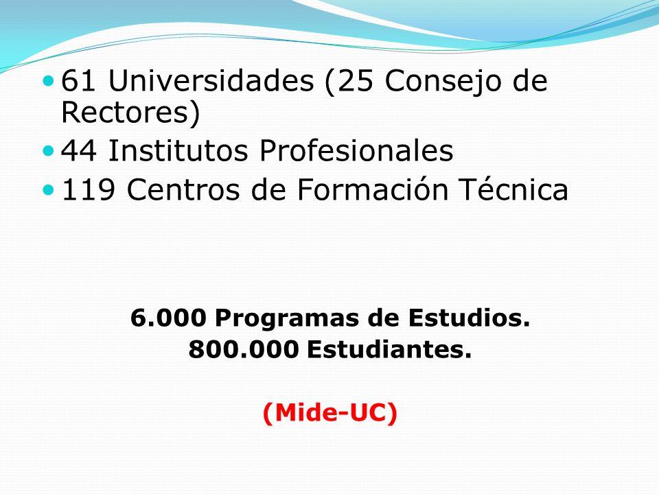 61 Universidades (25 Consejo de Rectores) 44 Institutos Profesionales 119 Centros de Formación Técnica 6.000 Programas de Estudios. 800.000 Estudiante