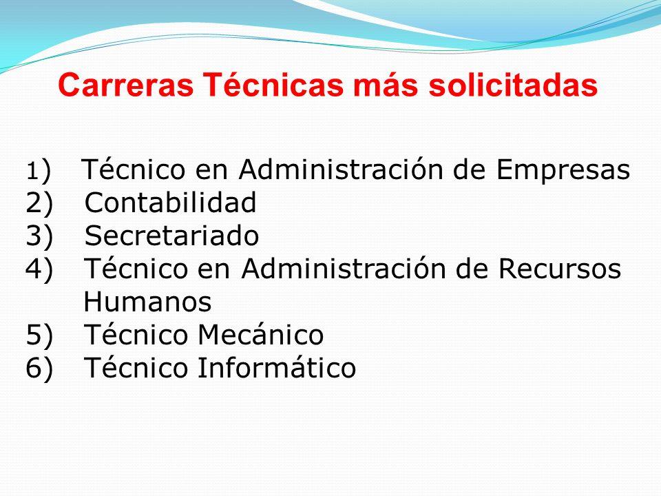 Carreras Técnicas más solicitadas 1 ) Técnico en Administración de Empresas 2) Contabilidad 3) Secretariado 4) Técnico en Administración de Recursos H