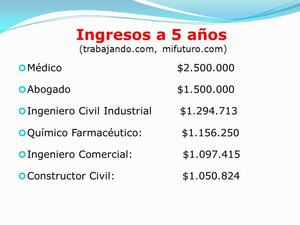 Ingresos a 5 años (trabajando.com, mifuturo.com) Médico $2.500.000 Abogado $1.500.000 Ingeniero Civil Industrial $1.294.713 Químico Farmacéutico: $1.1