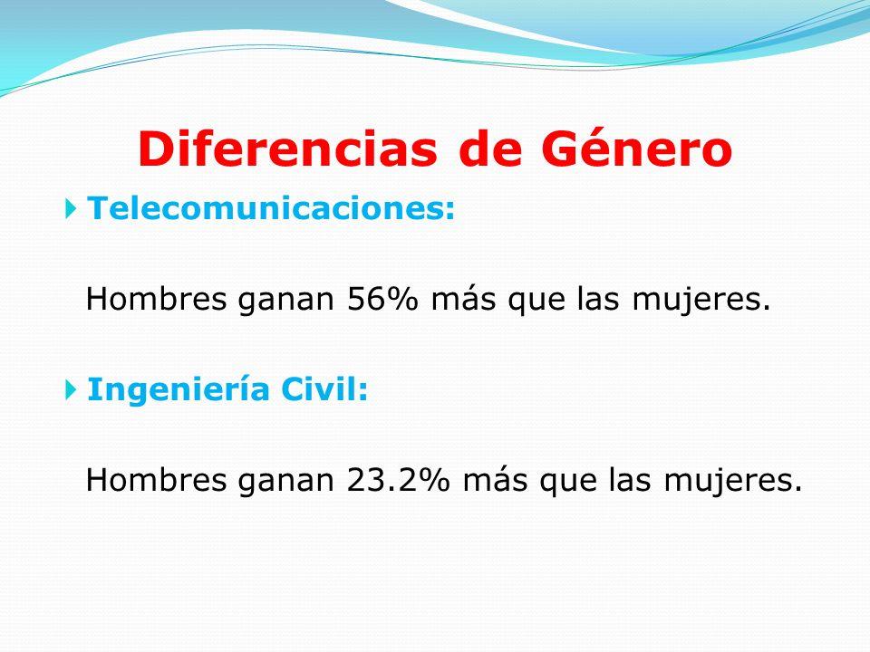 Diferencias de Género Telecomunicaciones: Hombres ganan 56% más que las mujeres. Ingeniería Civil: Hombres ganan 23.2% más que las mujeres.