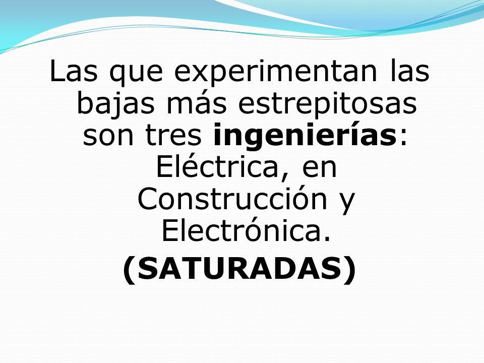 Las que experimentan las bajas más estrepitosas son tres ingenierías: Eléctrica, en Construcción y Electrónica. (SATURADAS)