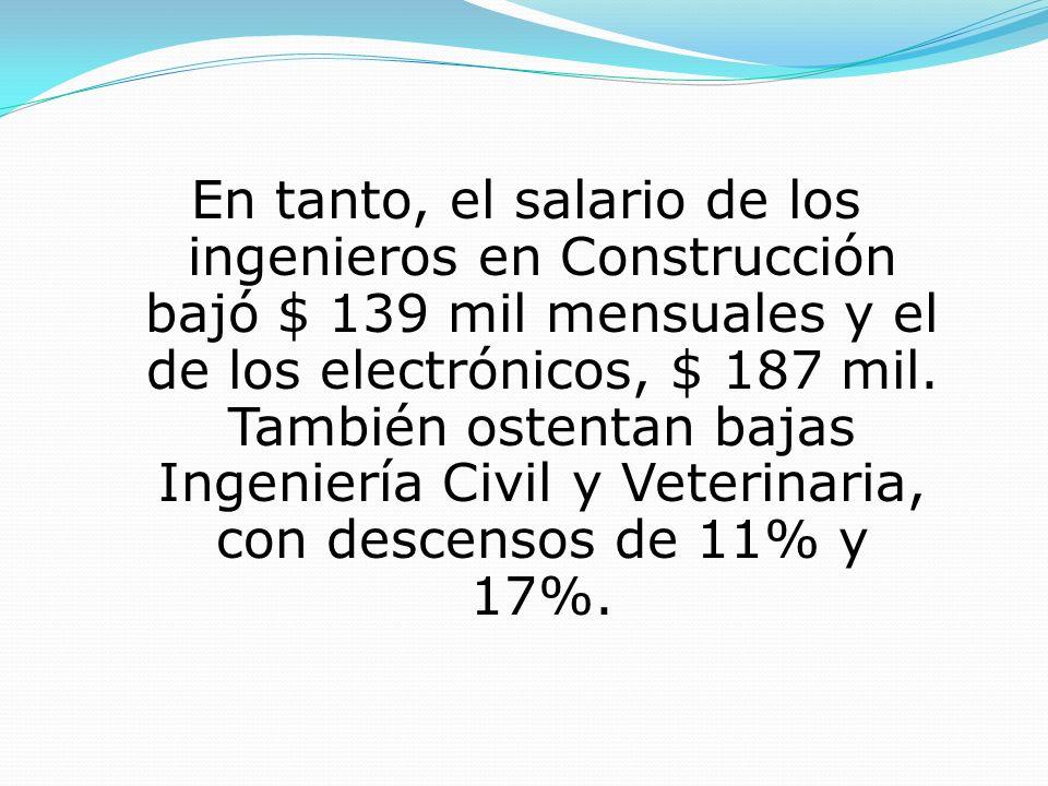 En tanto, el salario de los ingenieros en Construcción bajó $ 139 mil mensuales y el de los electrónicos, $ 187 mil. También ostentan bajas Ingeniería