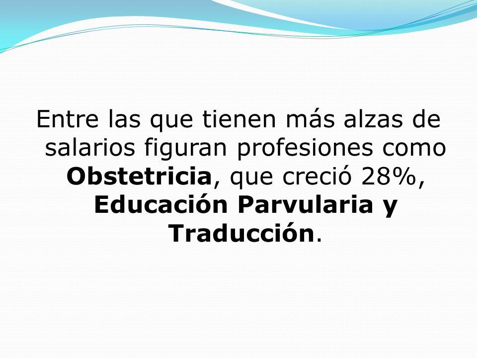 Entre las que tienen más alzas de salarios figuran profesiones como Obstetricia, que creció 28%, Educación Parvularia y Traducción.