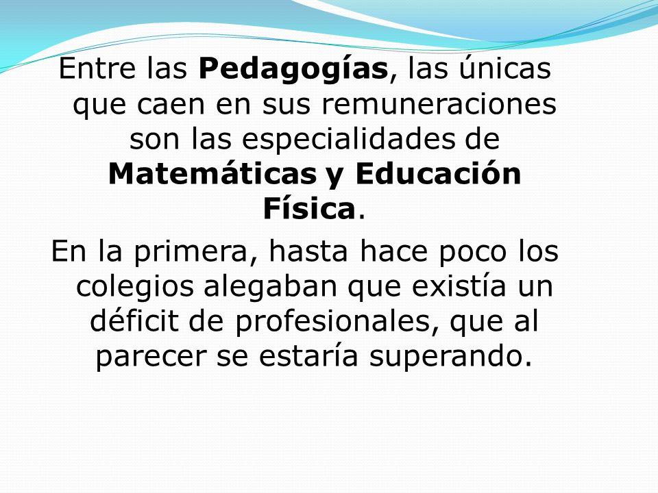 Entre las Pedagogías, las únicas que caen en sus remuneraciones son las especialidades de Matemáticas y Educación Física. En la primera, hasta hace po