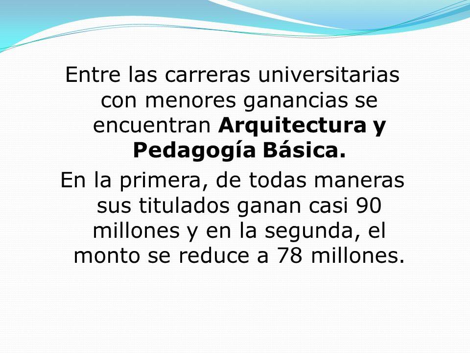 Entre las carreras universitarias con menores ganancias se encuentran Arquitectura y Pedagogía Básica. En la primera, de todas maneras sus titulados g
