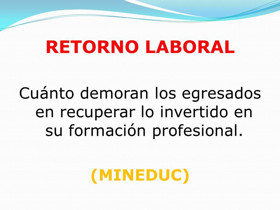 RETORNO LABORAL Cuánto demoran los egresados en recuperar lo invertido en su formación profesional. (MINEDUC)