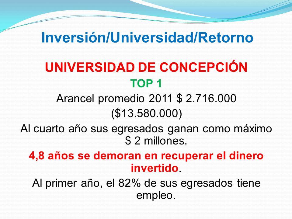 Inversión/Universidad/Retorno UNIVERSIDAD DE CONCEPCIÓN TOP 1 Arancel promedio 2011 $ 2.716.000 ($13.580.000) Al cuarto año sus egresados ganan como m
